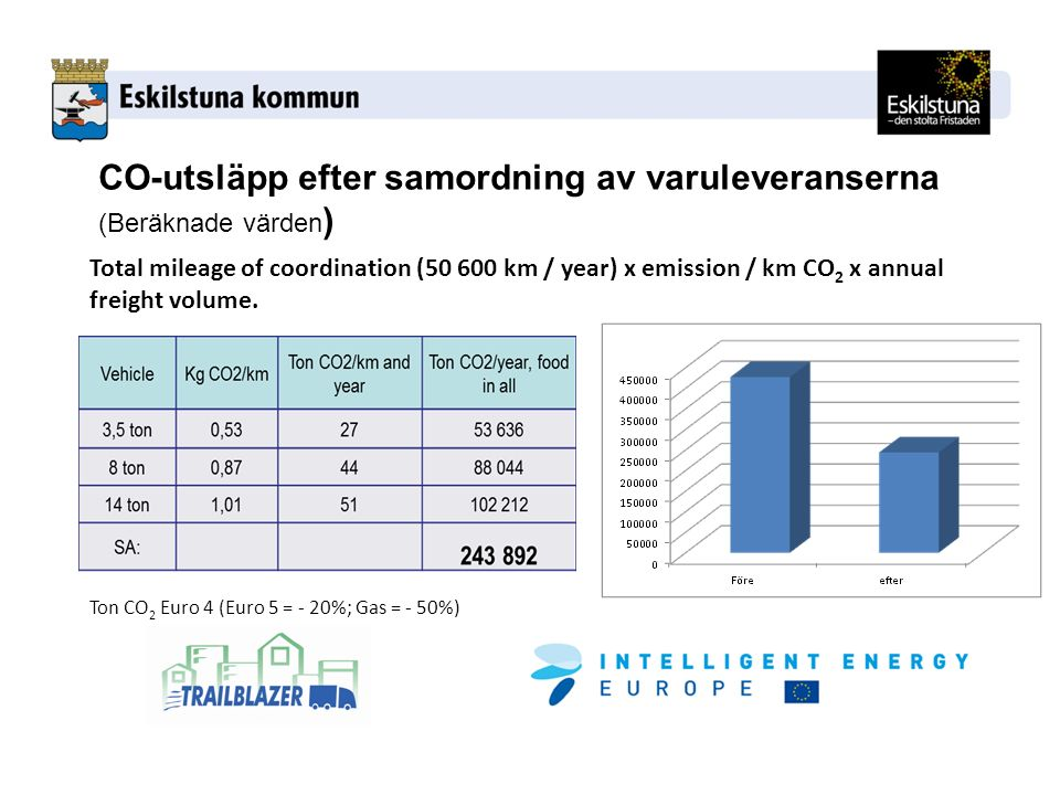 Total mileage of coordination ( km / year) x emission / km CO 2 x annual freight volume.