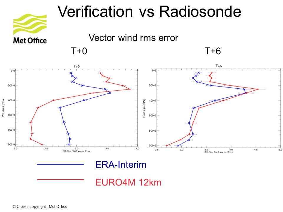 © Crown copyright Met Office Verification vs Radiosonde T+0T+6 Vector wind rms error ERA-Interim EURO4M 12km