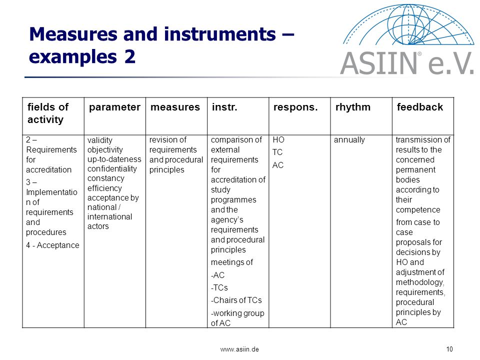 www.asiin.de10 Measures and instruments – examples 2 fields of activity parametermeasuresinstr.respons.rhythmfeedback 2 – Requirements for accreditation 3 – Implementatio n of requirements and procedures 4 - Acceptance validity objectivity up-to-dateness confidentiality constancy efficiency acceptance by national / international actors revision of requirements and procedural principles comparison of external requirements for accreditation of study programmes and the agencys requirements and procedural principles meetings of -AC -TCs -Chairs of TCs -working group of AC HO TC AC annuallytransmission of results to the concerned permanent bodies according to their competence from case to case proposals for decisions by HO and adjustment of methodology, requirements, procedural principles by AC
