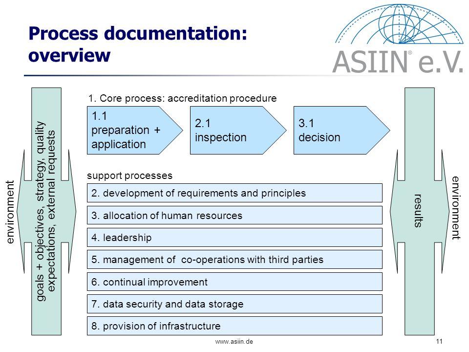 www.asiin.de11 Process documentation: overview environment 1.1 preparation + application 2.1 inspection 3.1 decision 1.