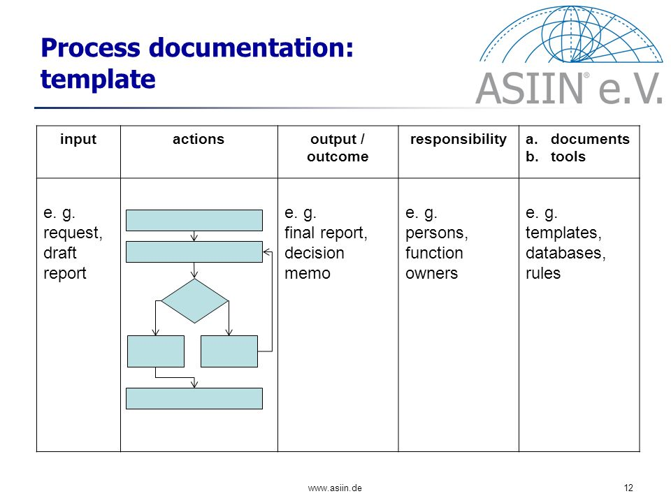 www.asiin.de12 Process documentation: template inputactionsoutput / outcome responsibilitya.documents b.tools e.