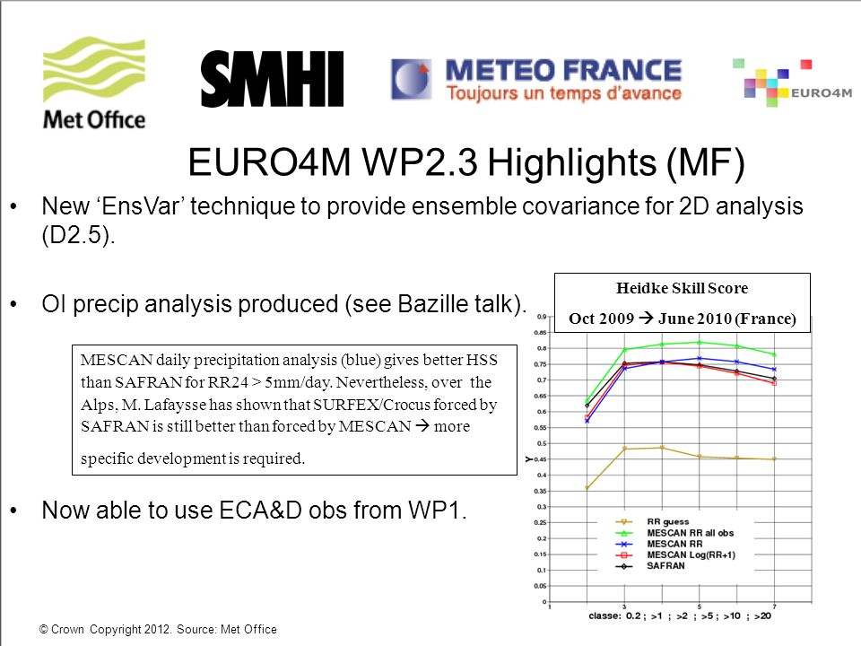 © Crown Copyright 2012. Source: Met Office EURO4M WP2.3 Highlights (MF) New EnsVar technique to provide ensemble covariance for 2D analysis (D2.5). OI