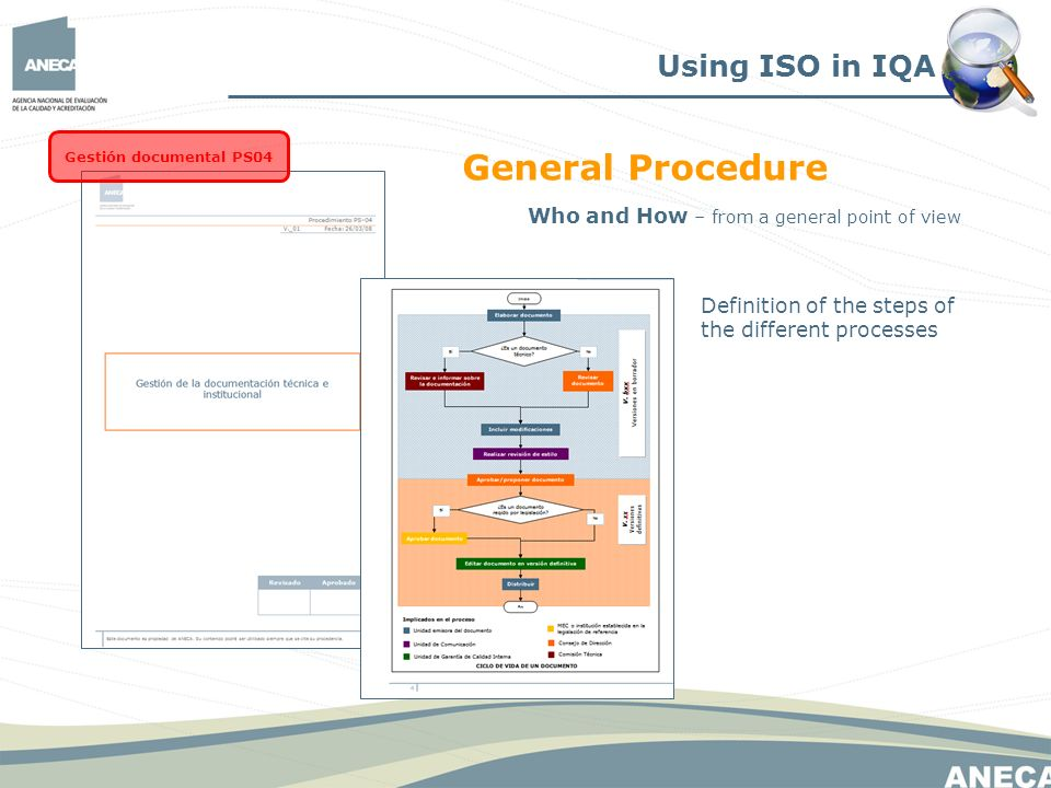 Using ISO in IQA Gestión documental PS04 General Procedure Who and How – from a general point of view Definition of the steps of the different process