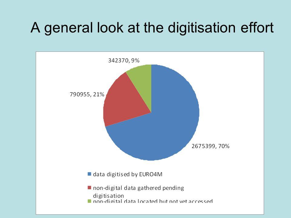 A general look at the digitisation effort