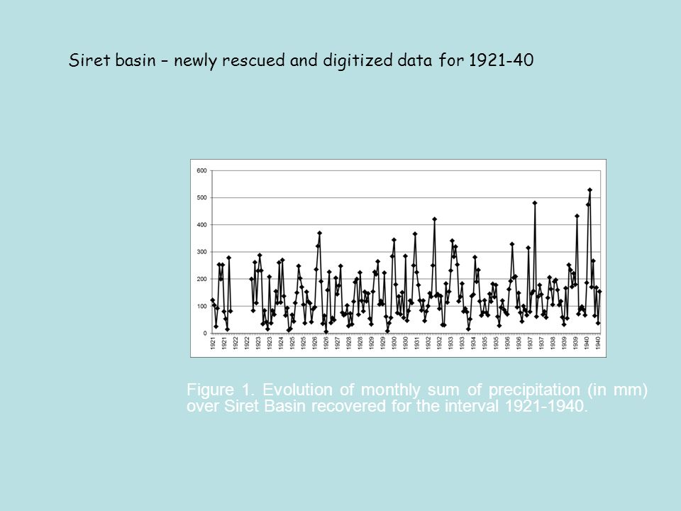 Figure 1. Evolution of monthly sum of precipitation (in mm) over Siret Basin recovered for the interval 1921-1940. Siret basin – newly rescued and dig