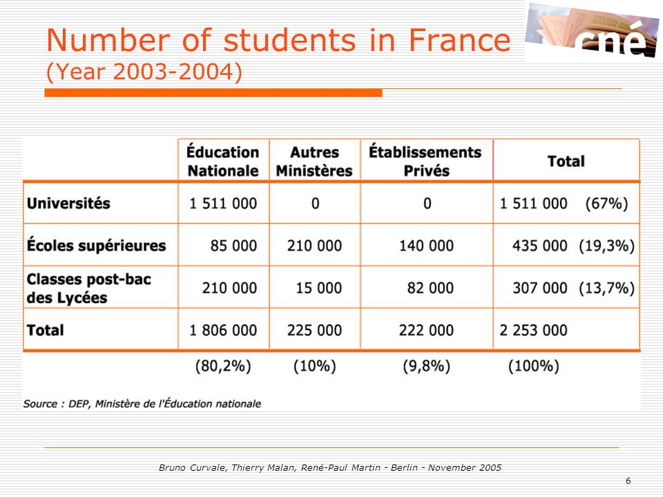 6 Bruno Curvale, Thierry Malan, René-Paul Martin - Berlin - November 2005 Number of students in France (Year 2003-2004)