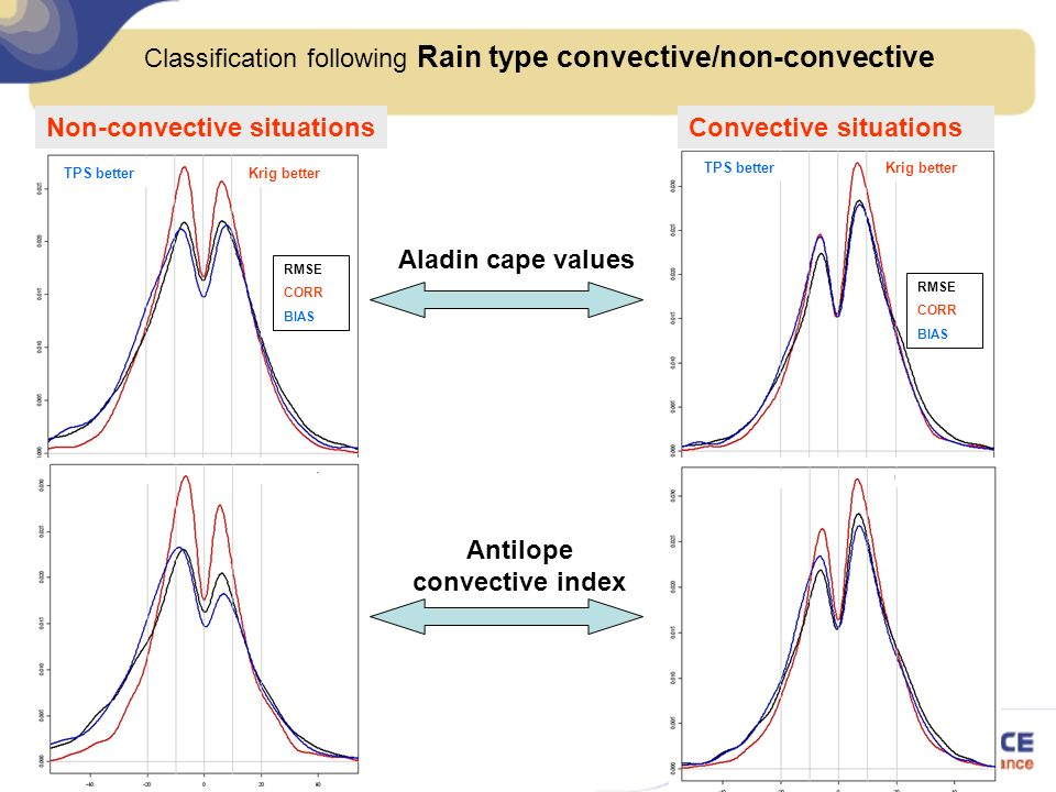 Classification following Rain type convective/non-convective Non-convective situationsConvective situations Aladin cape values Antilope convective index TPS better Krig better RMSE CORR BIAS RMSE CORR BIAS