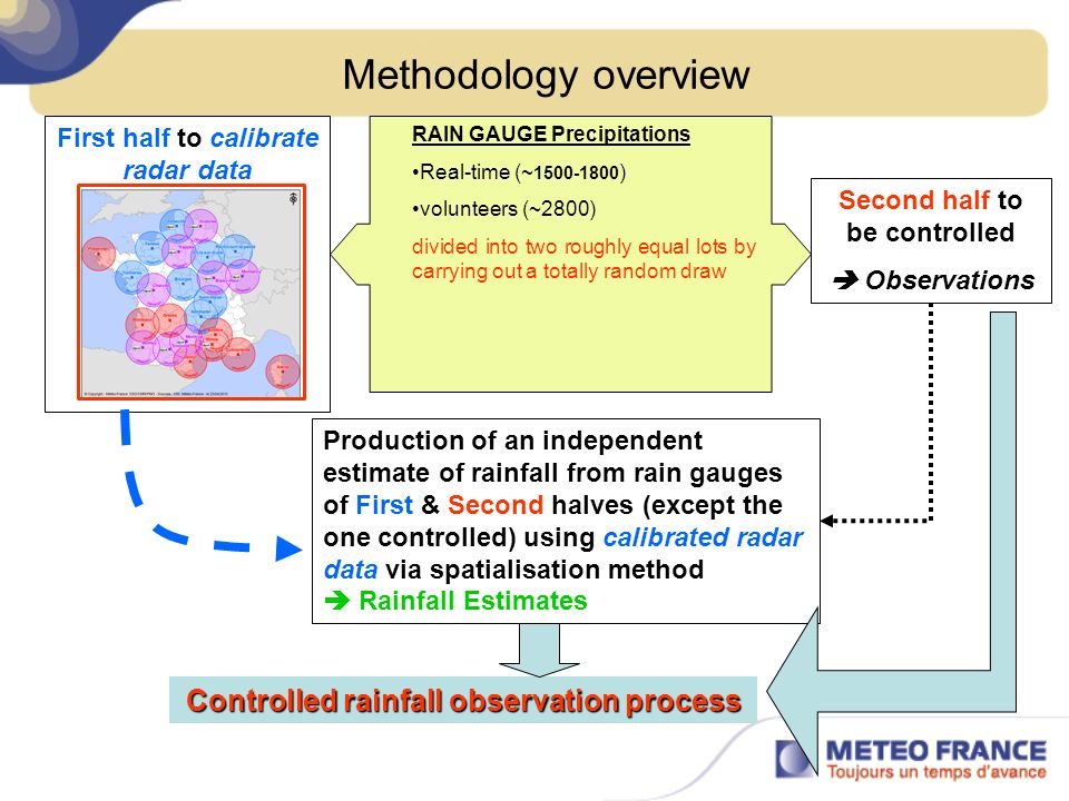 control of daily precipitation using radar data - II Number of rainfall observations available during the control process, with the number of doubtful ones following the method employed to obtain the estimates.
