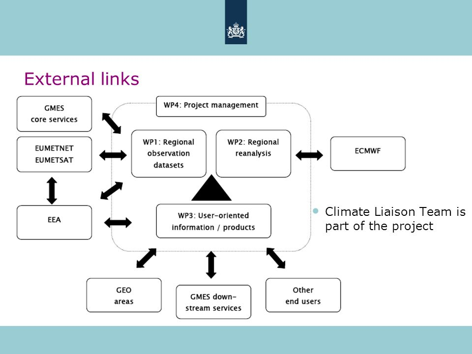 External links Climate Liaison Team is part of the project
