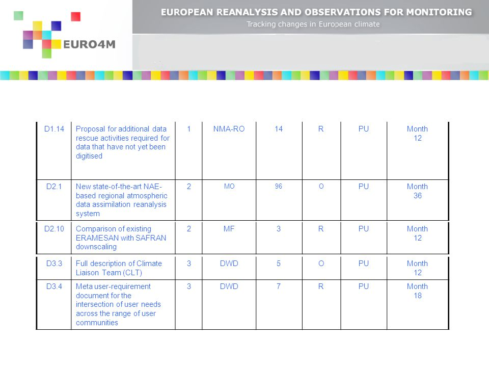 D3.7Two workshops to support user feedback and dissemination of EURO4M products and services 3DWD5OPUMonth 18, 36 D3.9EURO4M website3KNMI1OPUMonth 1 D3.10EURO4M brochure and logo3KNMI1OPUMonth 1 D4.1Activity reports and management reports for the Commission 4KNMI4RPUMonth 12,24,36,4 8