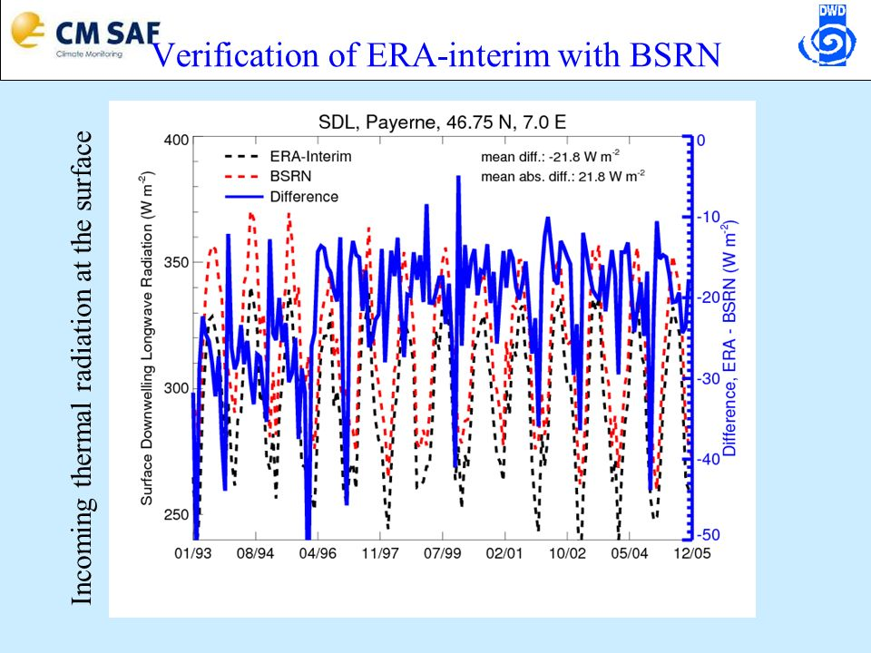Verification of ERA-interim with BSRN Incoming thermal radiation at the surface