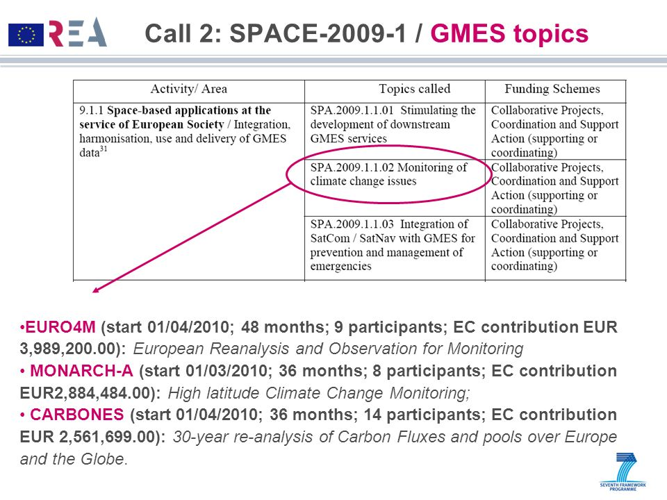 Call 2: SPACE-2009-1 / GMES topics EURO4M (start 01/04/2010; 48 months; 9 participants; EC contribution EUR 3,989,200.00): European Reanalysis and Obs