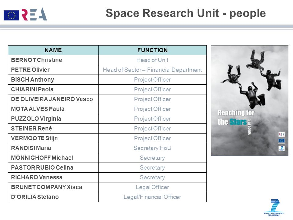 Space Research Unit - people NAMEFUNCTION BERNOT ChristineHead of Unit PETRE OlivierHead of Sector – Financial Department BISCH AnthonyProject Officer