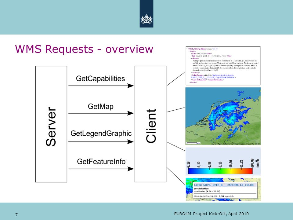 EURO4M Project Kick-Off, April 2010 7 WMS Requests - overview
