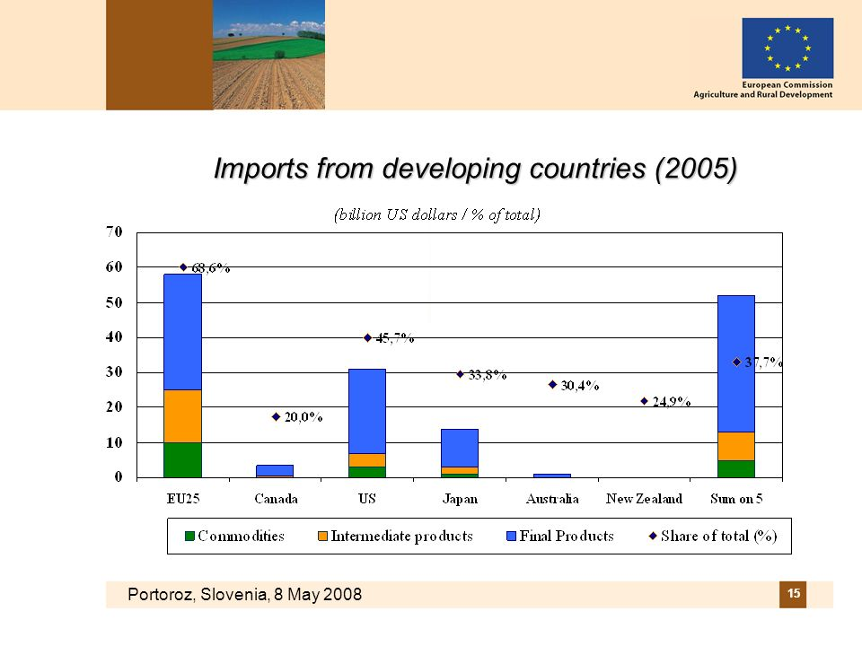 Portoroz, Slovenia, 8 May 2008 15 Imports from developing countries (2005)