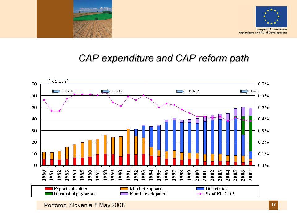 Portoroz, Slovenia, 8 May 2008 17 CAP expenditure and CAP reform path EU-10EU-12EU-15EU-25