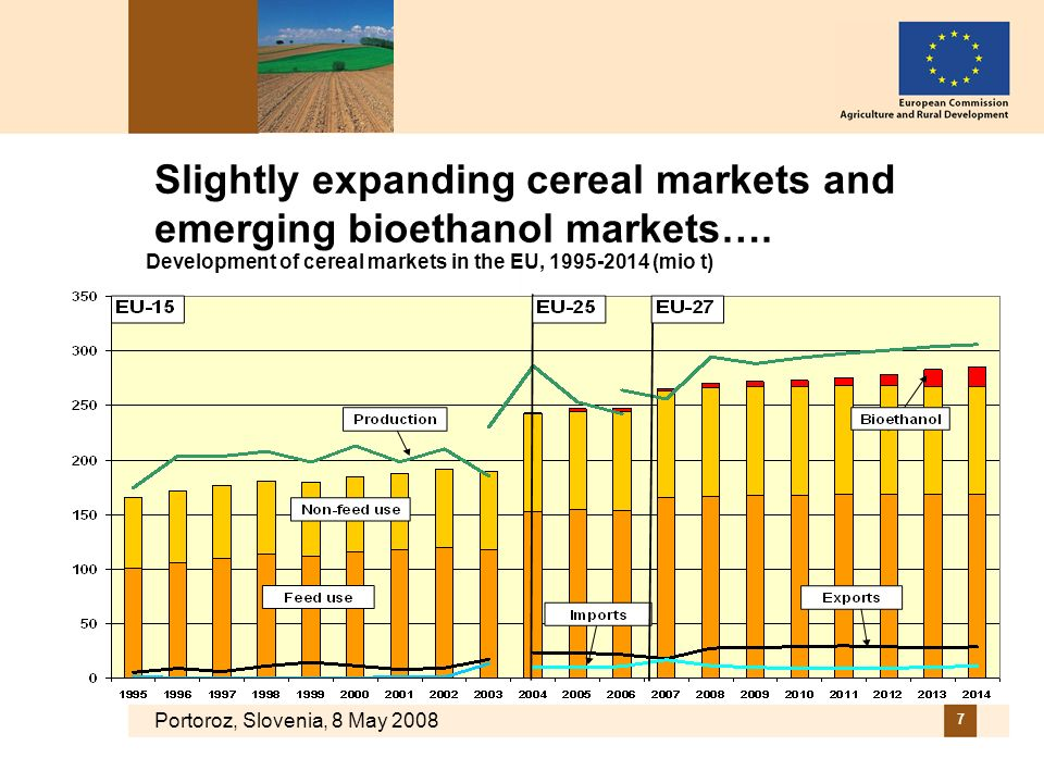 Portoroz, Slovenia, 8 May 2008 7 Slightly expanding cereal markets and emerging bioethanol markets…. Development of cereal markets in the EU, 1995-201