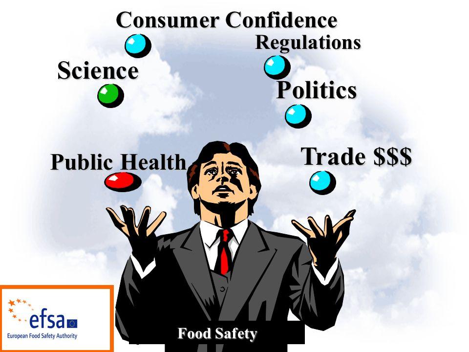 Public Health Science Consumer Confidence Politics Trade $$$ Food Safety Regulations