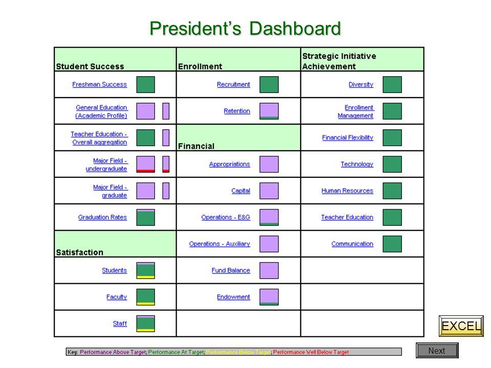 Presidents Dashboard EXCEL Next