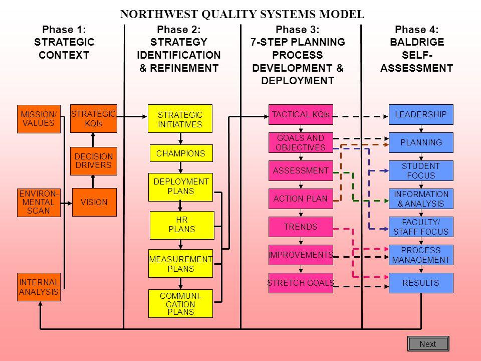Phase 1: STRATEGIC CONTEXT Phase 2: STRATEGY IDENTIFICATION & REFINEMENT Phase 3: 7-STEP PLANNING PROCESS DEVELOPMENT & DEPLOYMENT Phase 4: BALDRIGE S