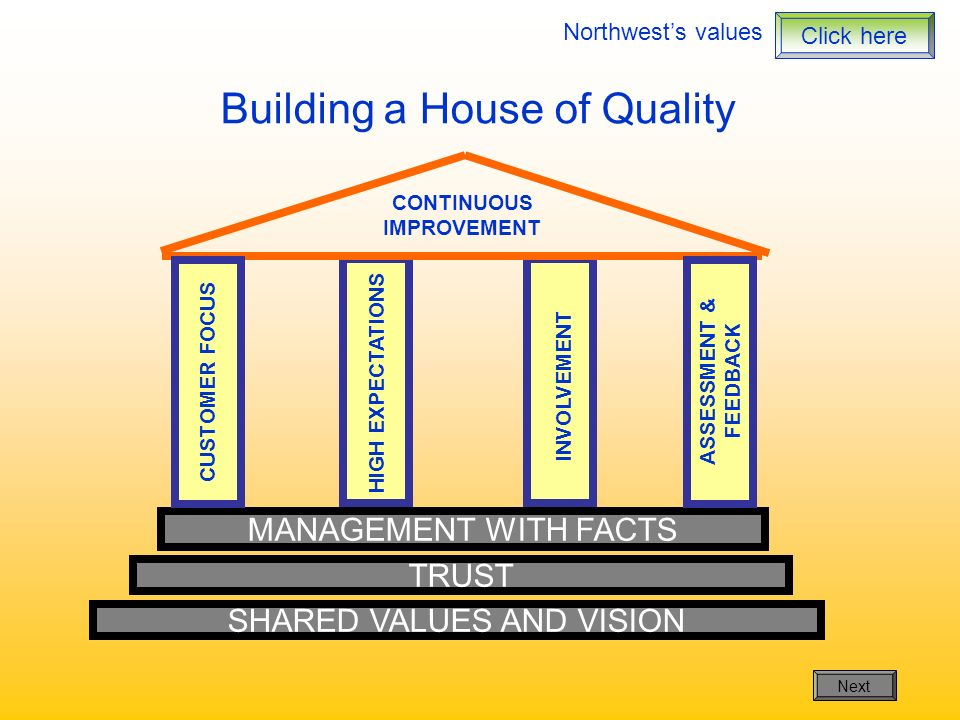 Building a House of Quality MANAGEMENT WITH FACTS CONTINUOUS IMPROVEMENT CUSTOMER FOCUS HIGH EXPECTATIONS INVOLVEMENT ASSESSMENT & FEEDBACK TRUST SHAR