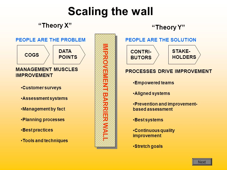 Scaling the wall PEOPLE ARE THE PROBLEM MANAGEMENT MUSCLES IMPROVEMENT PEOPLE ARE THE SOLUTION PROCESSES DRIVE IMPROVEMENT COGS DATA POINTS CONTRI- BU
