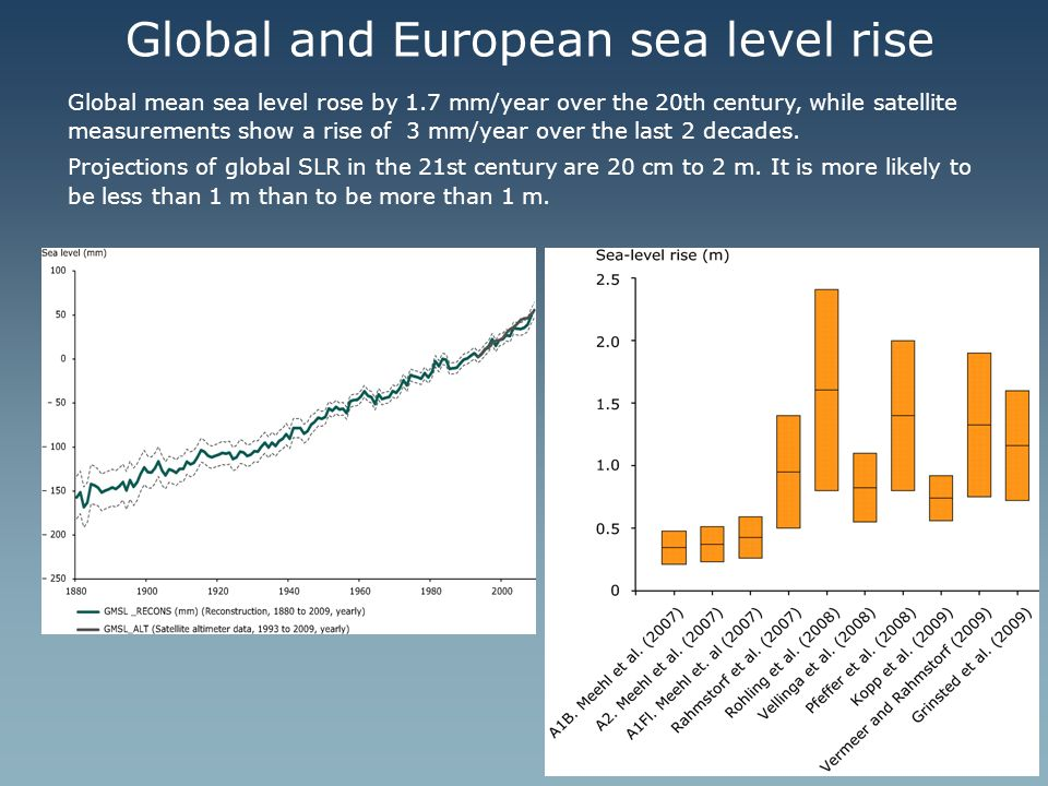 Global and European sea level rise Global mean sea level rose by 1.7 mm/year over the 20th century, while satellite measurements show a rise of 3 mm/y