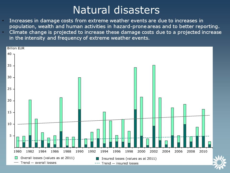 Natural disasters Increases in damage costs from extreme weather events are due to increases in population, wealth and human activities in hazard-pron