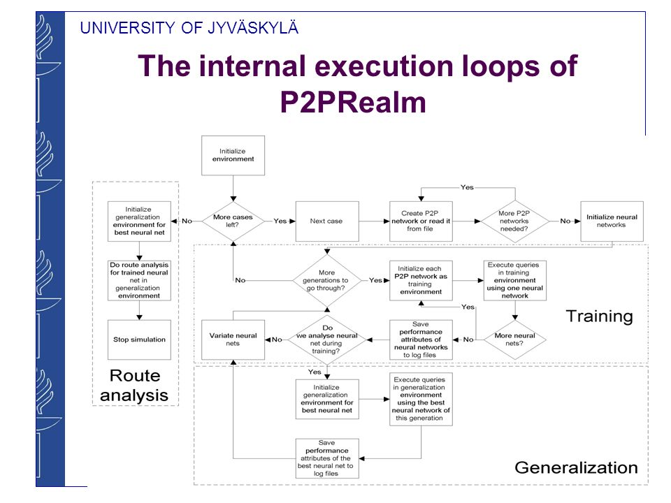 UNIVERSITY OF JYVÄSKYLÄ The internal execution loops of P2PRealm