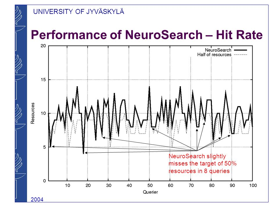 UNIVERSITY OF JYVÄSKYLÄ 2004 Performance of NeuroSearch – Hit Rate NeuroSearch slightly misses the target of 50% resources in 8 queries