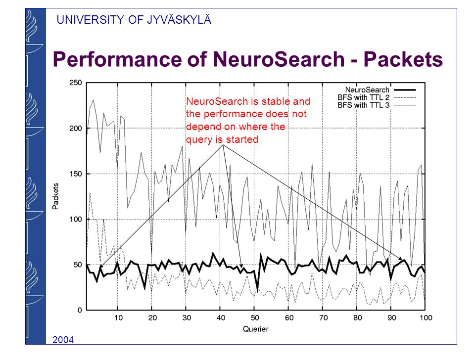 UNIVERSITY OF JYVÄSKYLÄ 2004 Performance of NeuroSearch - Packets NeuroSearch is stable and the performance does not depend on where the query is started