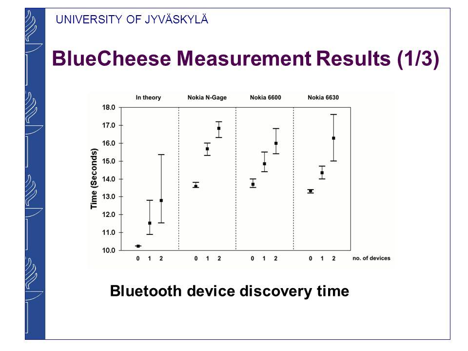 UNIVERSITY OF JYVÄSKYLÄ BlueCheese Measurement Results (2/3) Bluetooth connection establishment time