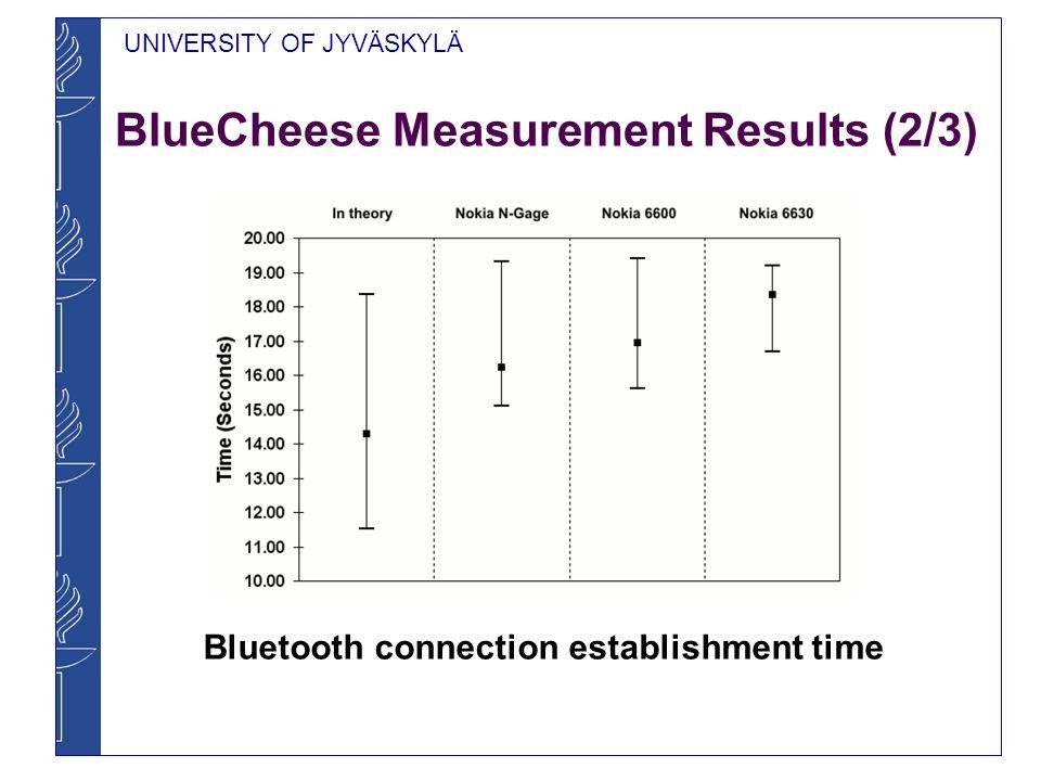 UNIVERSITY OF JYVÄSKYLÄ BlueCheese Measurement Results (3/3) Power consumption ratios