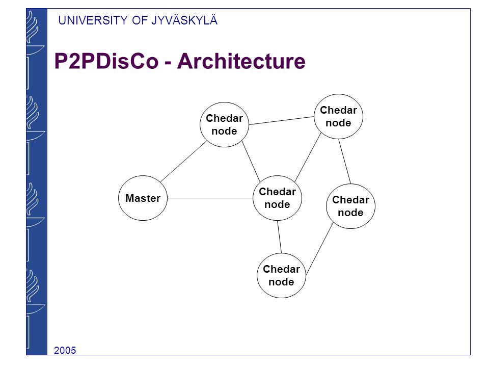 UNIVERSITY OF JYVÄSKYLÄ 2005 P2PDisCo - Architecture Chedar node Chedar node Chedar node Chedar node Chedar node Master