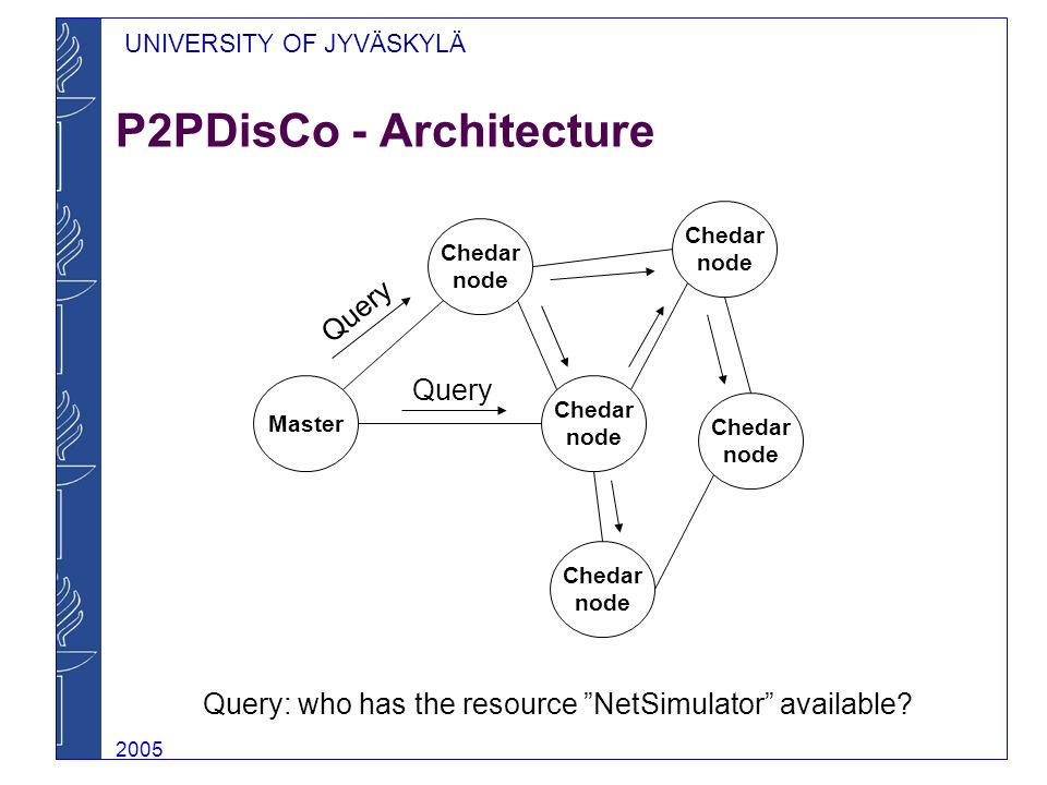 UNIVERSITY OF JYVÄSKYLÄ 2005 P2PDisCo - Architecture Chedar node Chedar node Chedar node Chedar node Chedar node Master Query Query: who has the resource NetSimulator available?