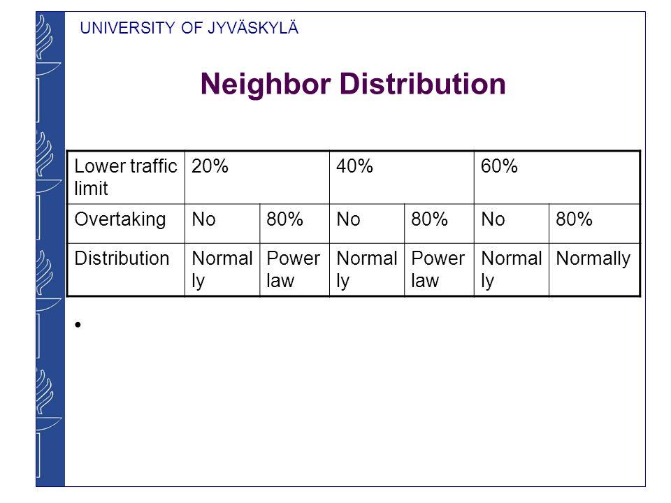 UNIVERSITY OF JYVÄSKYLÄ Neighbor Distribution Lower traffic limit 20%40%60% OvertakingNo80%No80%No80% DistributionNormal ly Power law Normal ly Power law Normal ly