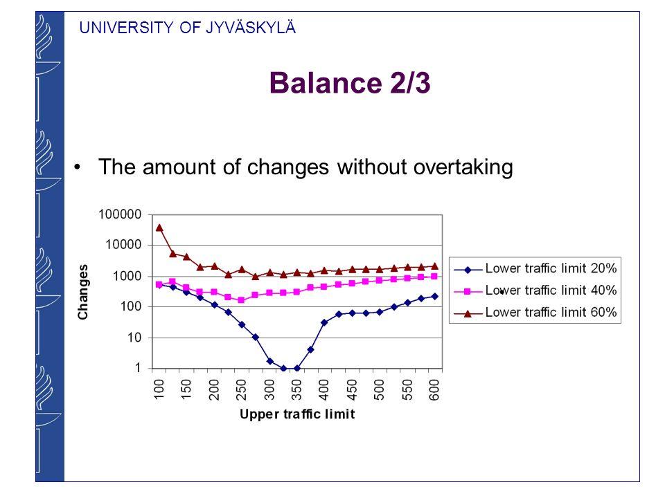 UNIVERSITY OF JYVÄSKYLÄ Balance 2/3 The amount of changes without overtaking