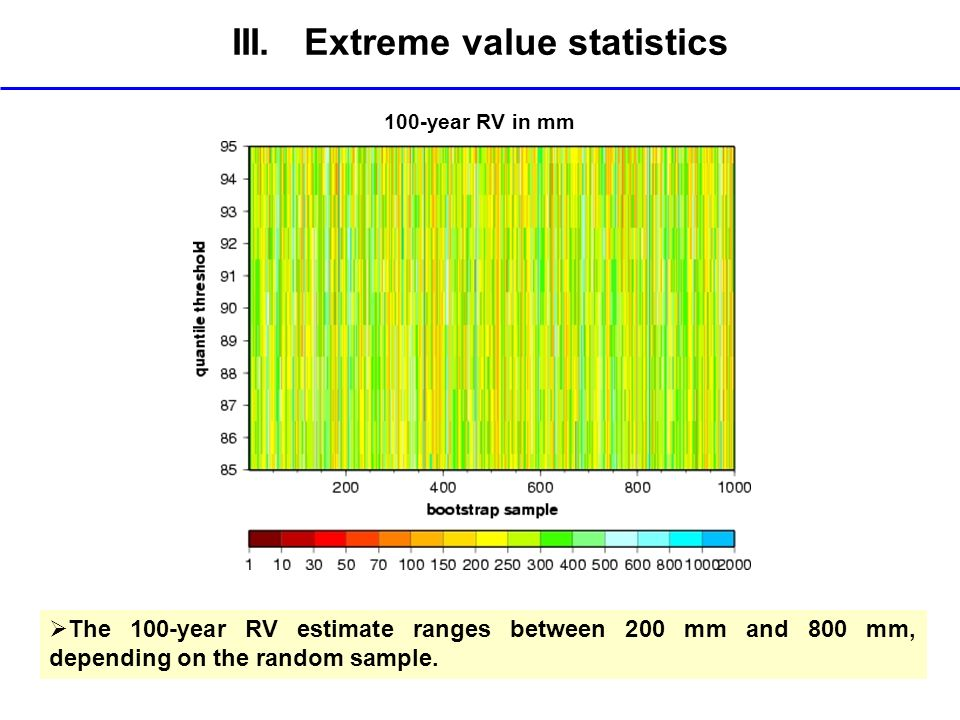 III. Extreme value statistics 100-year RV in mm The 100-year RV estimate ranges between 200 mm and 800 mm, depending on the random sample.