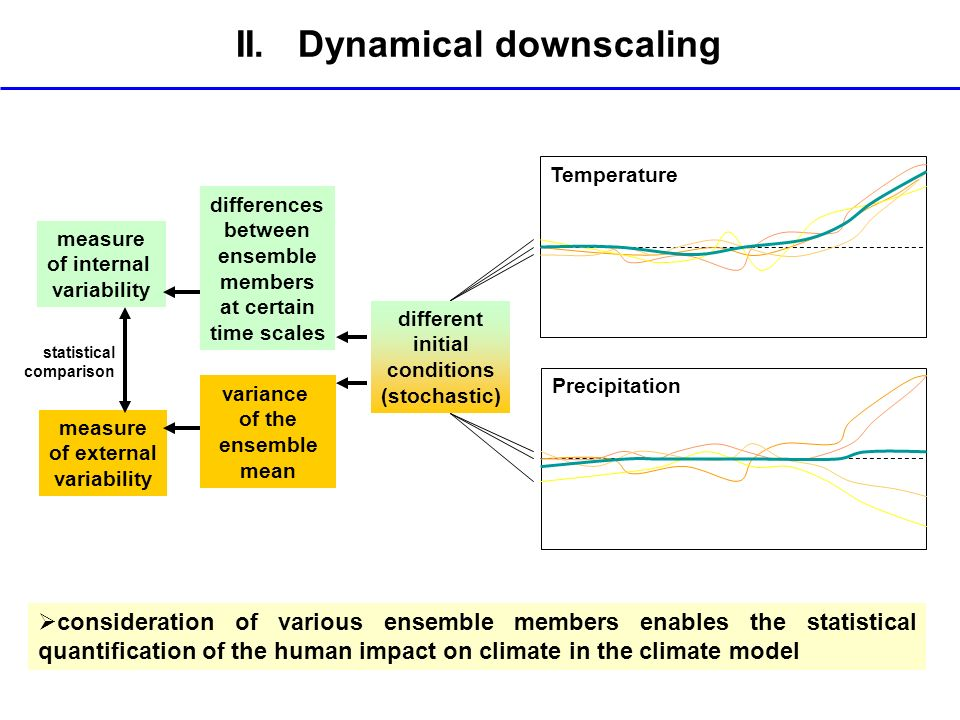 II. Dynamical downscaling consideration of various ensemble members enables the statistical quantification of the human impact on climate in the clima