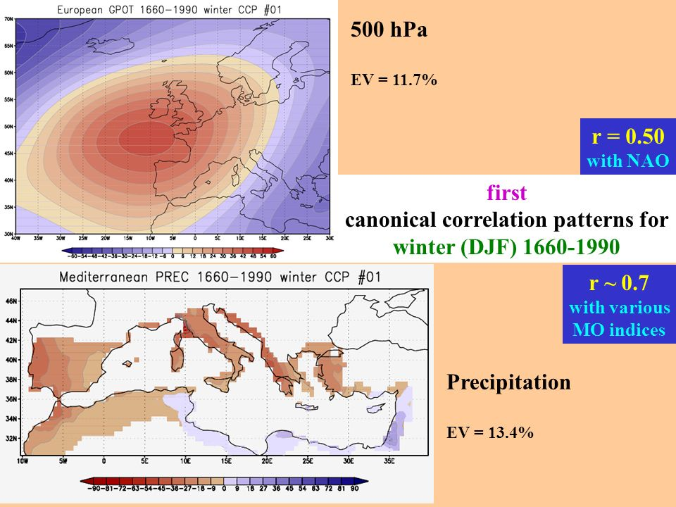 first canonical correlation patterns for winter (DJF) 1660-1990 500 hPa EV = 11.7% Precipitation EV = 13.4% r ~ 0.7 with various MO indices r = 0.50 w