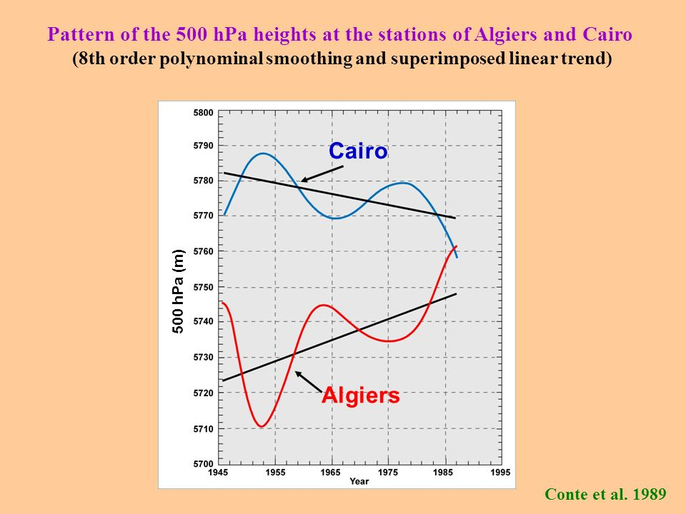 Conte et al. 1989 Pattern of the 500 hPa heights at the stations of Algiers and Cairo (8th order polynominal smoothing and superimposed linear trend)