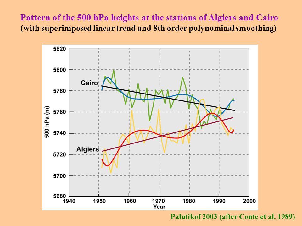 Conte et al. 1989 Mediterranean Oscillation Index