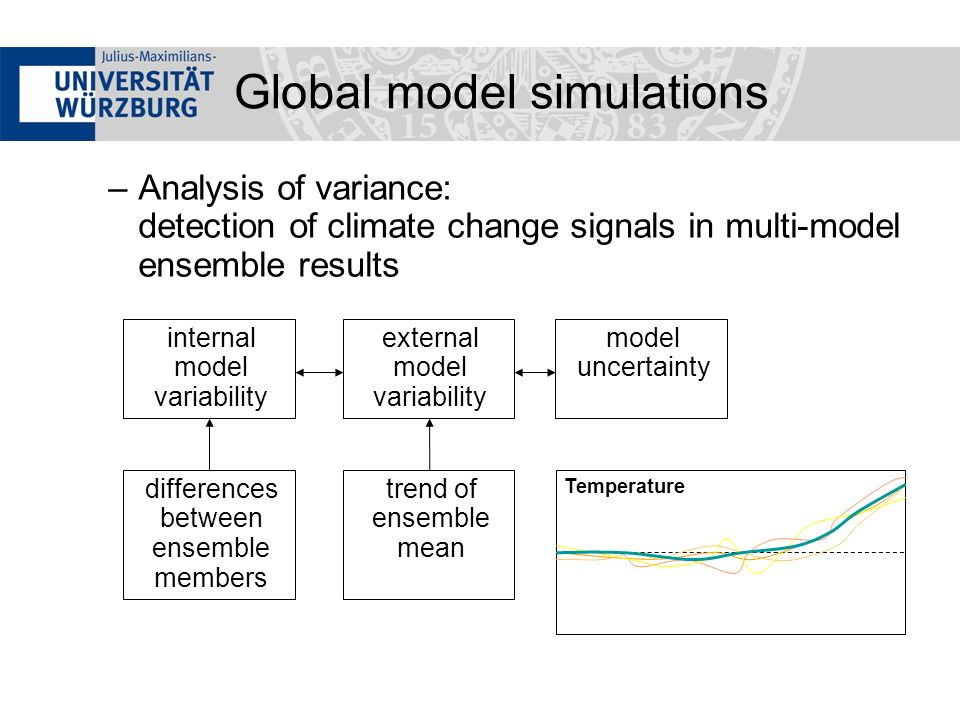 –Analysis of variance: detection of climate change signals in multi-model ensemble results - Temperature internal model variability differences between ensemble members external model variability trend of ensemble mean model uncertainty Global model simulations