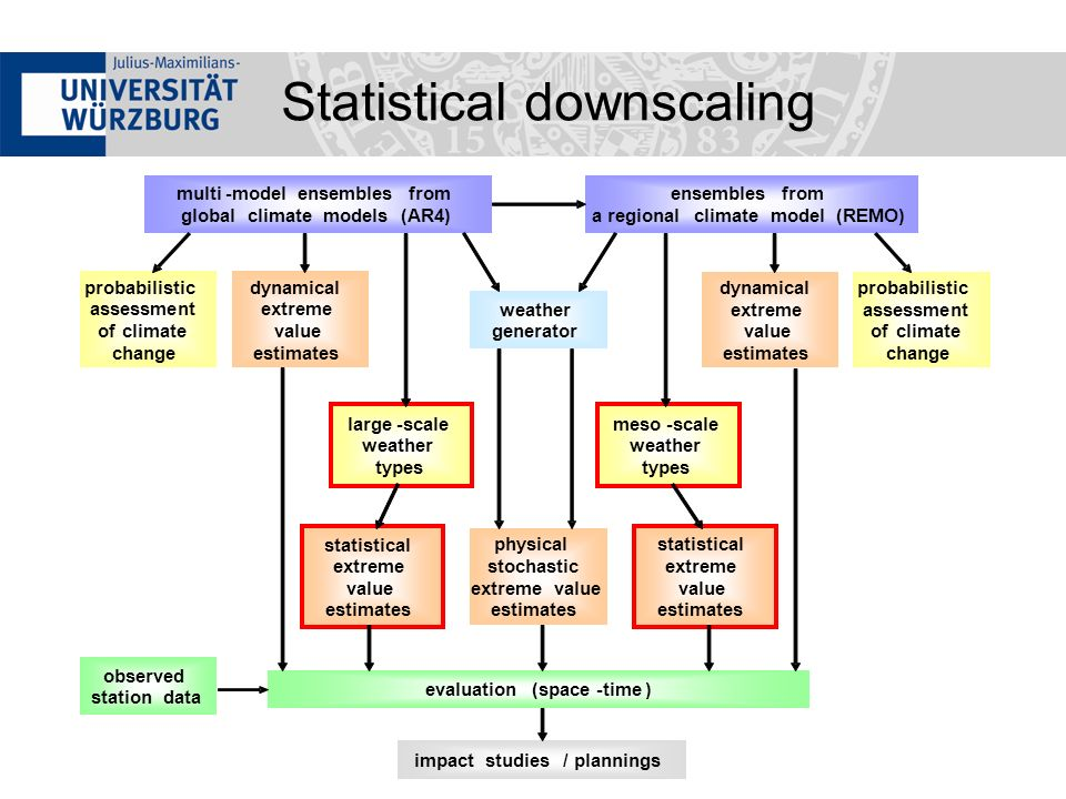 Statistical downscaling