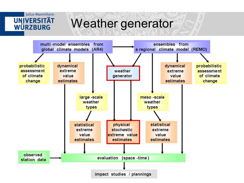 Weather generator