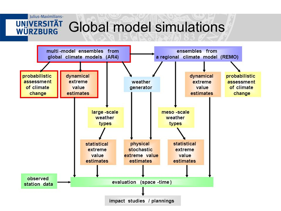 Weather generator Correction algorithm: final adjustment of simulated precipitation sums or daily distribution functions to observation data in training period Cross validation: evaluation of results Probabilistic assessment of uncertainty (model ensembles) Good results of weather generator for analysis of IMPETUS simulations in tropical Africa (input for hydrological impact modeling)