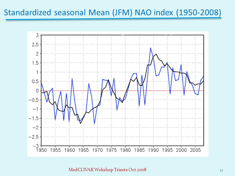 Standardized seasonal Mean (JFM) NAO index (1950-2008) 17 MedCLIVAR Wokshop Trieste Oct 2008