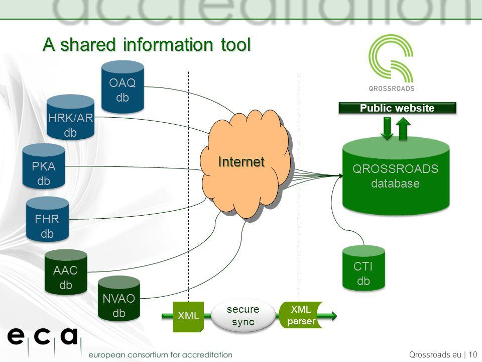A shared information tool Qrossroads.eu | 10 QROSSROADS database QROSSROADS database HRK/AR db HRK/AR db CTI db CTI db FHR db FHR db OAQ db OAQ db PKA db PKA db NVAO db NVAO db AAC db AAC db secure sync secure sync XML parser Public website InternetInternet