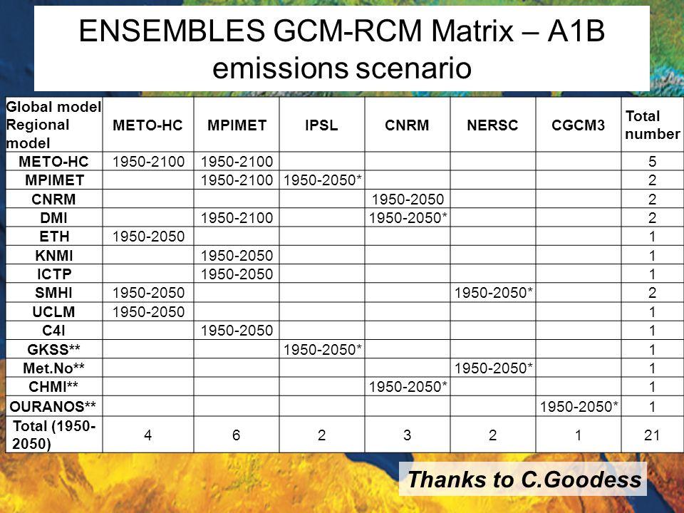 ENSEMBLES GCM-RCM Matrix – A1B emissions scenario Global model Regional model METO-HCMPIMETIPSLCNRMNERSCCGCM3 Total number METO-HC1950-2100 5 MPIMET19