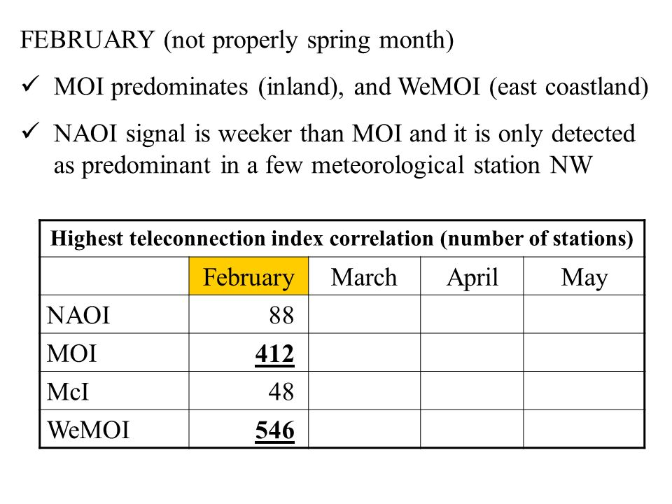 Highest teleconnection index correlation (number of stations) FebruaryMarchAprilMay NAOI 88 MOI 412 McI 48 WeMOI 546 FEBRUARY (not properly spring month) MOI predominates (inland), and WeMOI (east coastland) NAOI signal is weeker than MOI and it is only detected as predominant in a few meteorological station NW